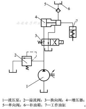 锁紧回路.如图2-63利用两个液控单向阀控制油缸.俗称液压锁.