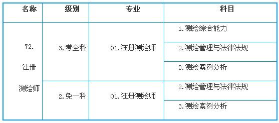省、市部属企事业单位和社会团体中符合报考条件的人员,由单位统一