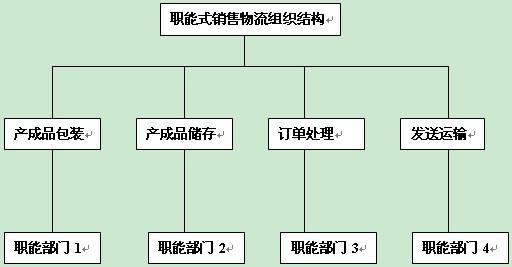 >> 正文  2,产品式组织结构形式 以产品为主要特征来组织销售物流