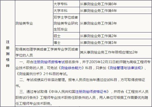 注册测绘师考试报考条件