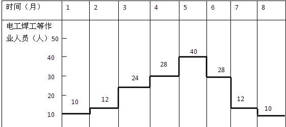 问题 1、吊篮施工方案中应制订哪些安全技术措施和主要的应急预案? 2、泛光照明施工进度计划的编制应考虑哪些因素? 3、绘出进度计划调整后的劳动力计划,并说明应如何控制劳动力成本。 4、计划调整后,为什么要编制临时用电施工组织设计? 参考答案 1.(本小题5分) 应制订高处作业安全技术措施(1分),施工机械安全技术措施(1分),施工用电安全技术措施(1分),高处作业时吊篮发生故障的应急预案(2分)。 2.(本小题6分) 应考虑幕墙竣工时间对LED灯的安装限制和影响(2分),LED灯和金卤灯安装在施工中可以