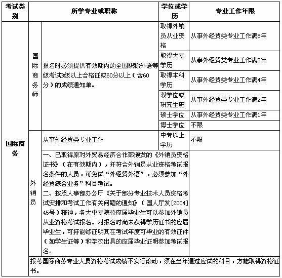 三、报考条件-吉林2009年外销员资格考试通知