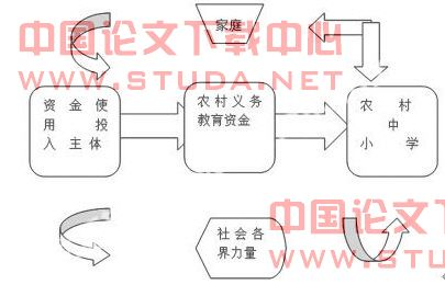 论文:关于农村义务教育资金管理的思考-中大网