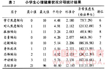 论文:城市小学生心理健康小学调查报告-永宁网中大状况曲阳图片