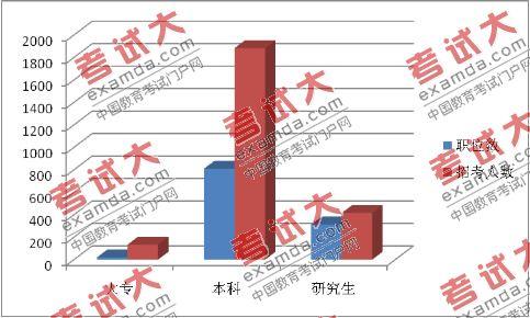 北京市2010年上半年考试录用公务员职位分析