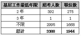 2011 陕西 公务员 职位.jpg