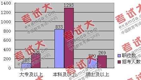 职位数增激烈程度降 北京下半年公考职位分析