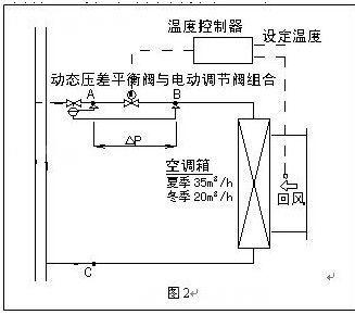 这时,系统中所有静态水力平衡阀的实际流量均等于设计流量,系统图片